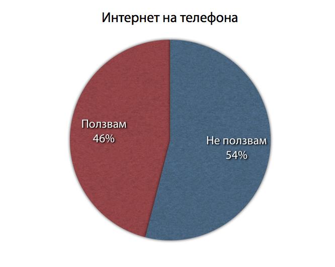 проучване на интернет аудиторията